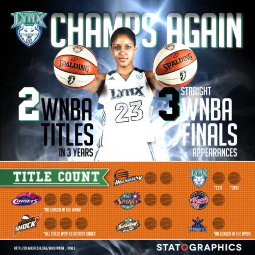 WNBAChamps